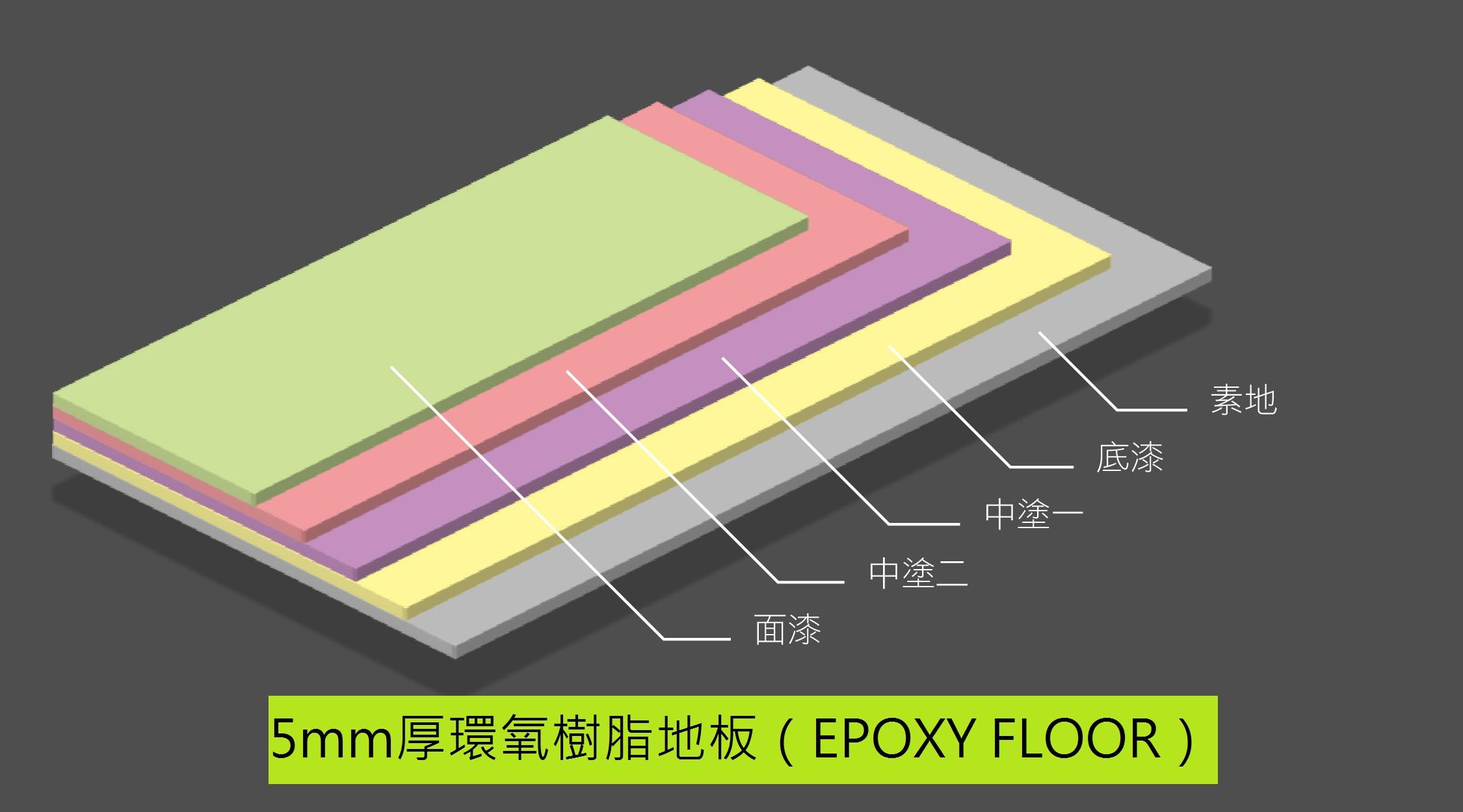 5mm厚環氧樹脂地板