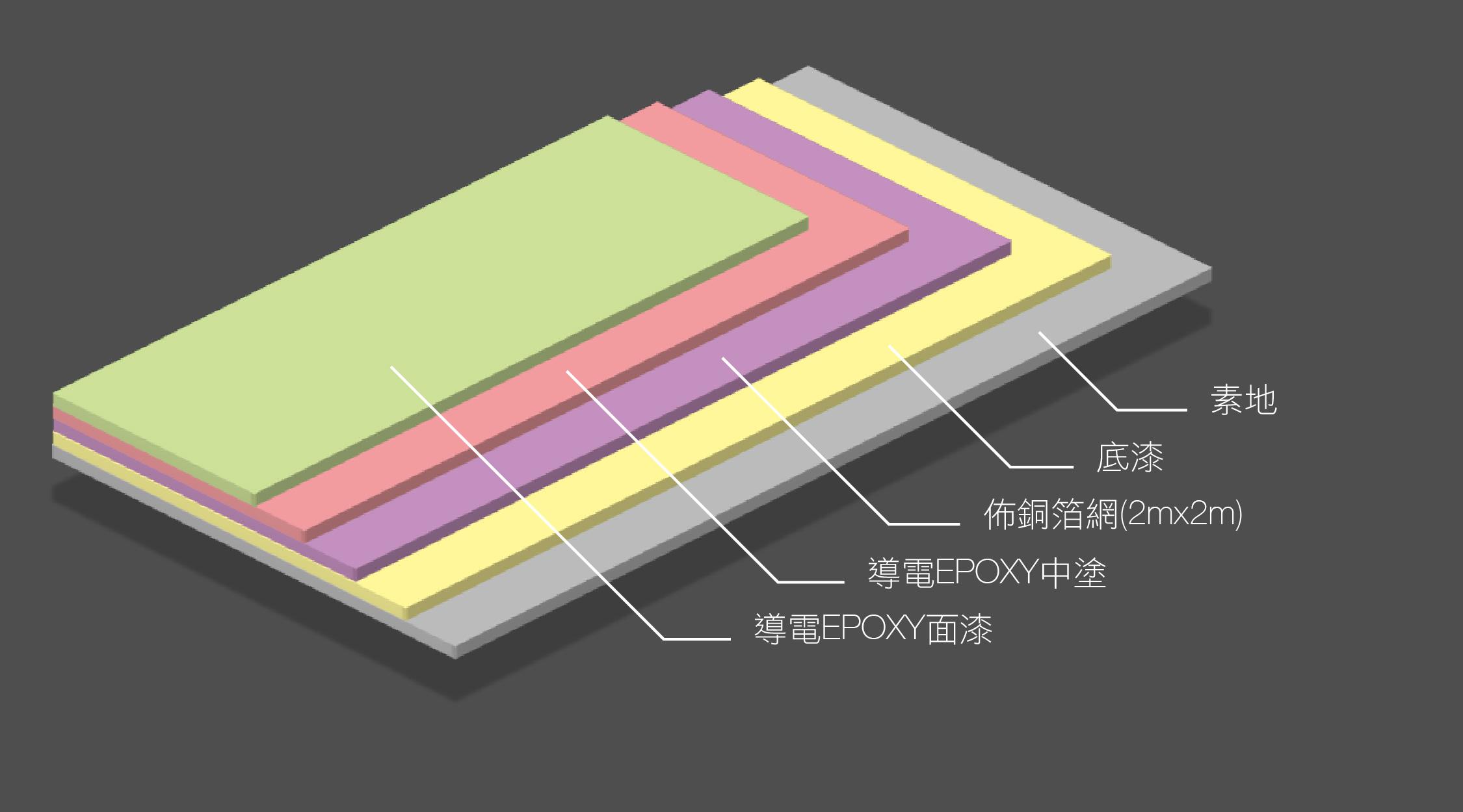 環氧樹脂導電地板